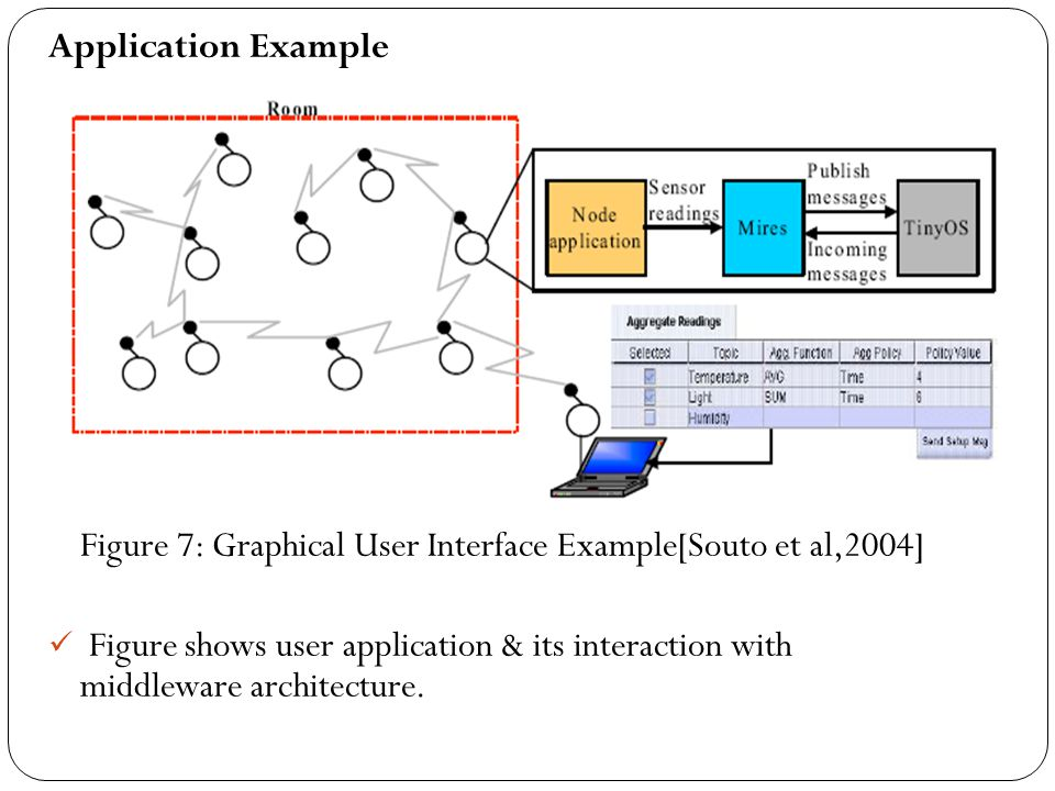 Figure 7: Graphical User Interface Example[Souto et al,2004]